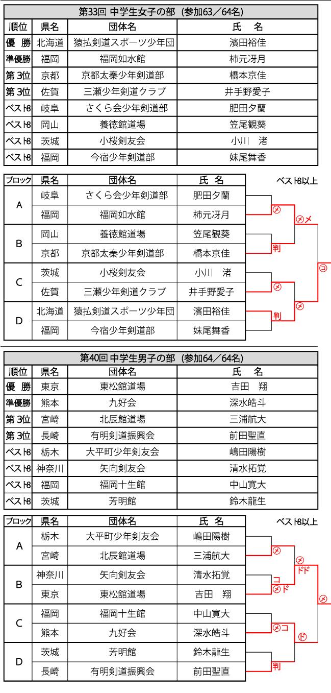 33栃木中女男