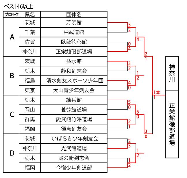 33栃木団体1