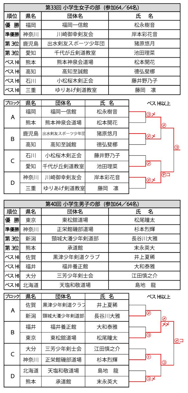 33栃木小女男